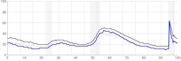 Santa Rosa, California monthly unemployment rate chart